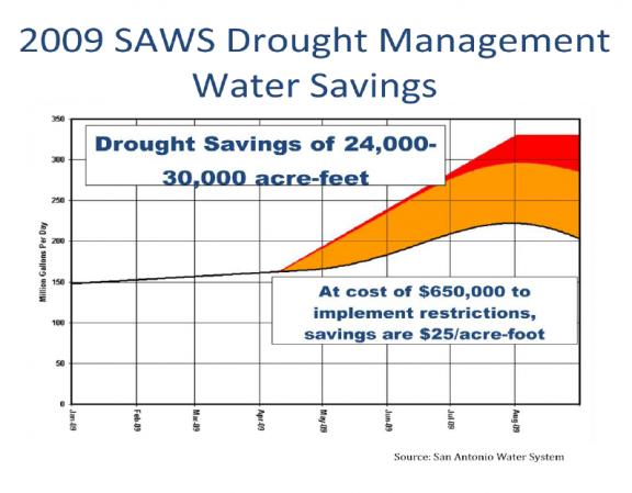 SAWS 2009 Drought Management Water Savings