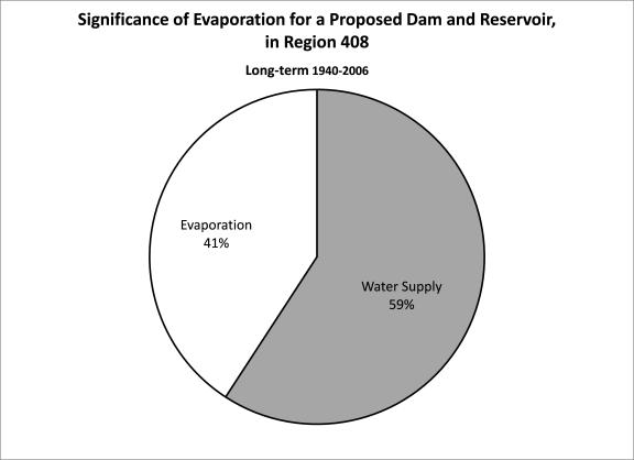 Figure 3. Illustration of the long-term (1940-2006) fractions of water lost to evaporation versus that made available for human use in a surface water reservoir located in quadrat 408 as recommended in the 2012 State Water Plan.