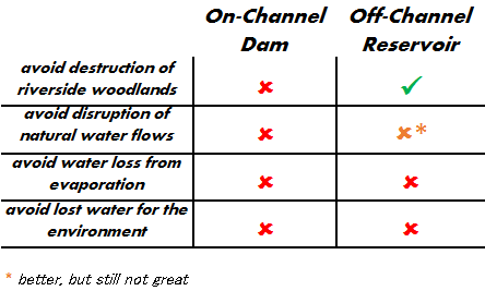 A comparison of the environmental impacts of on-channel and off-channel reservoirs.