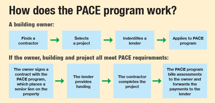 How does the PACE program work?
