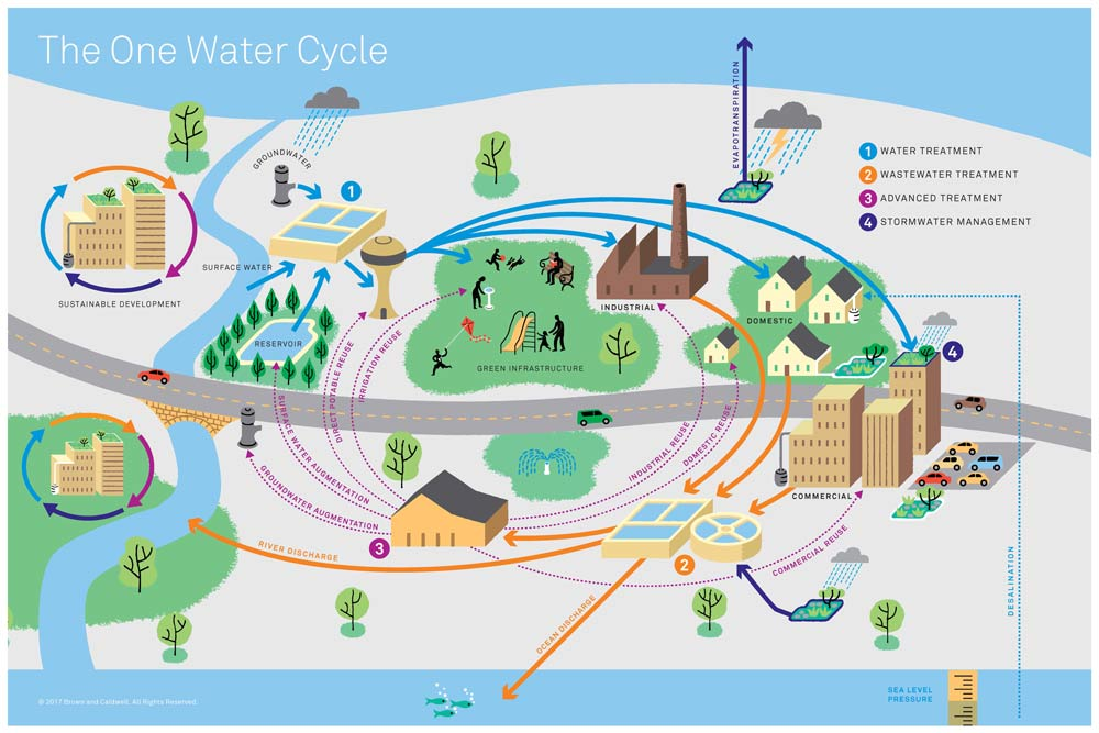 Blueprint for one water texas living waters project blueprint for one water malvernweather Choice Image