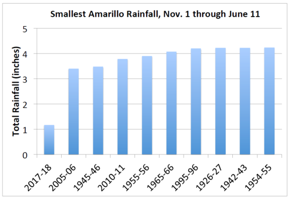 This chart shows that in the time Nov. - June time period since 1926, Amarillo received record low rainfall totals in the most recent period, Nov. 2017 - June 2018.